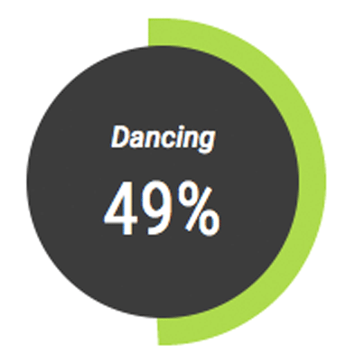 49% of our team like to dance